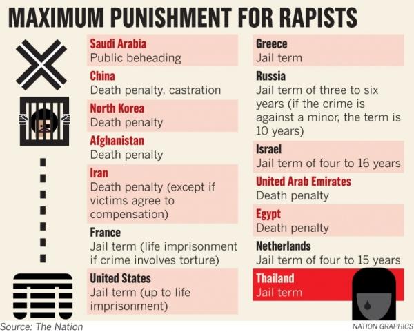 rape punish