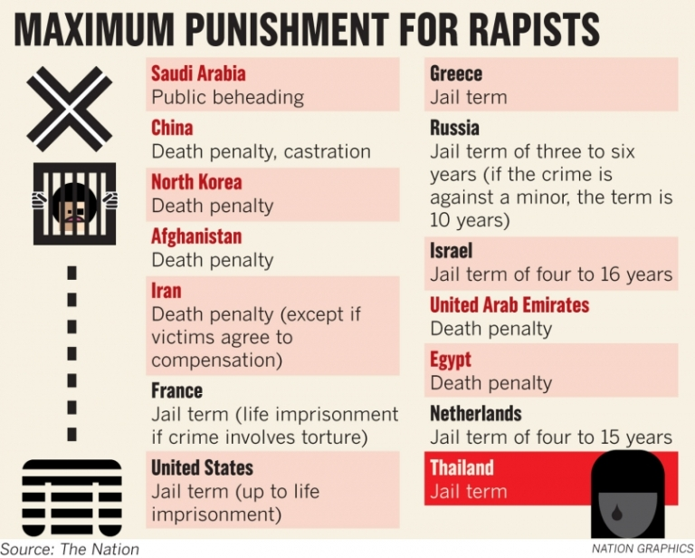 rape punish